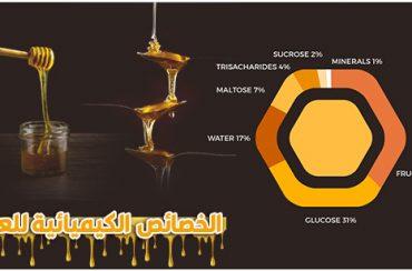 خصائص العسل الكيميائية | التركيب الكيميائي للعسل وخصائصه الكيميائية